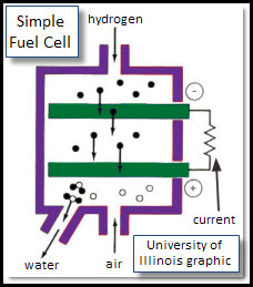 simple_fuel_cell_UofI.jpg - 25203 Bytes